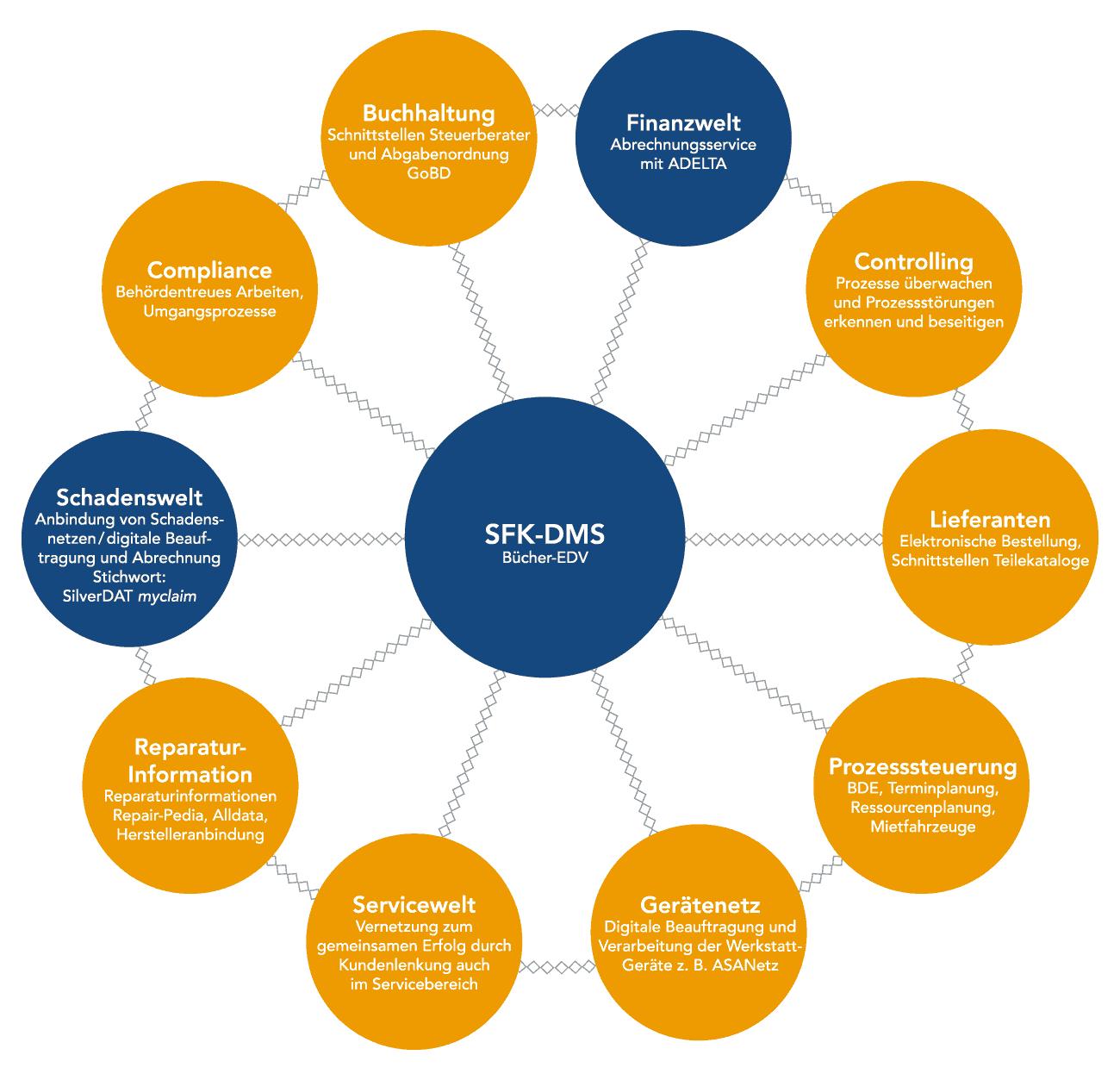 Vernetzte Arbeitswelt in Kfz-Werkstätten. Der ADELTA-Abrechnungsservice 4.0 ist in das Werkstatt-Management-System entlang des Workflows integriert.