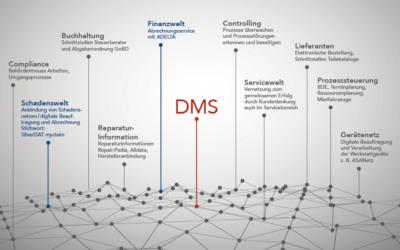 Auf dem Weg zur digitalen Werkstatt – Initiative der ADELTA.FINANZ AG